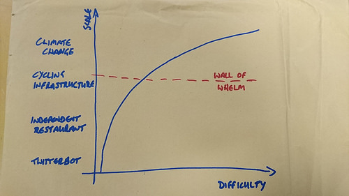 Graph of project scale versus difficulty